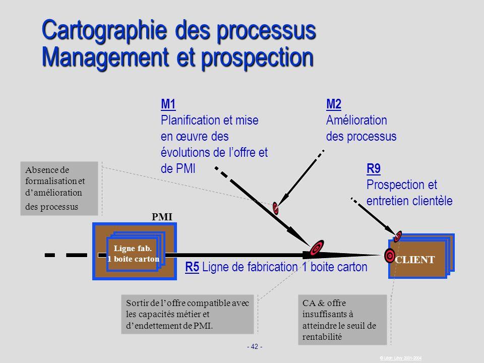 Cartographie des processus Management et prospection