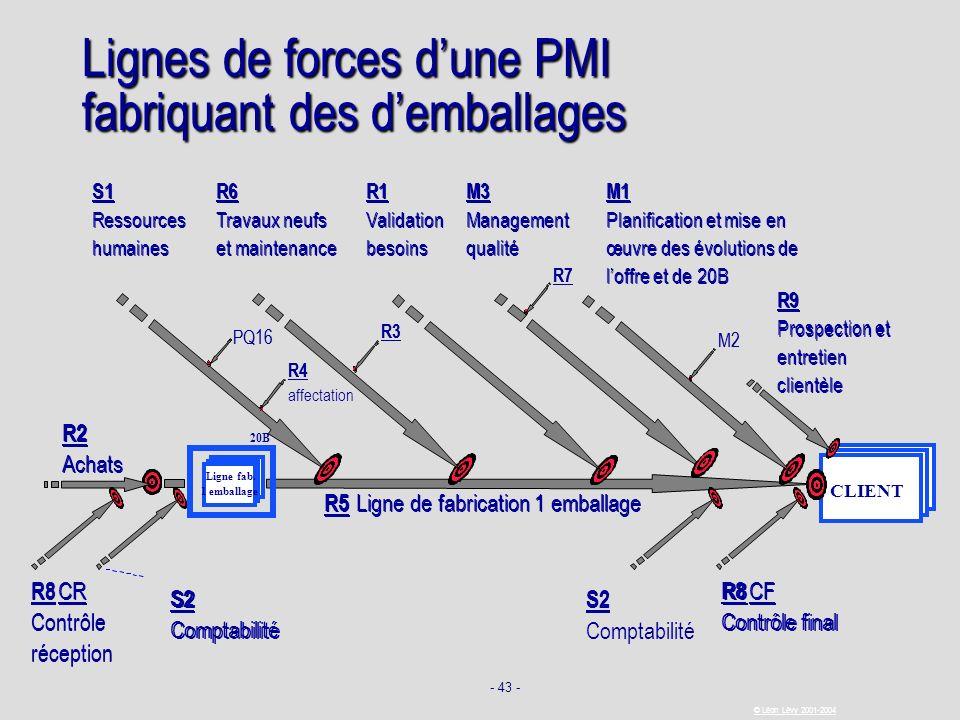 Lignes de forces d'une PMI fabriquant des d'emballages