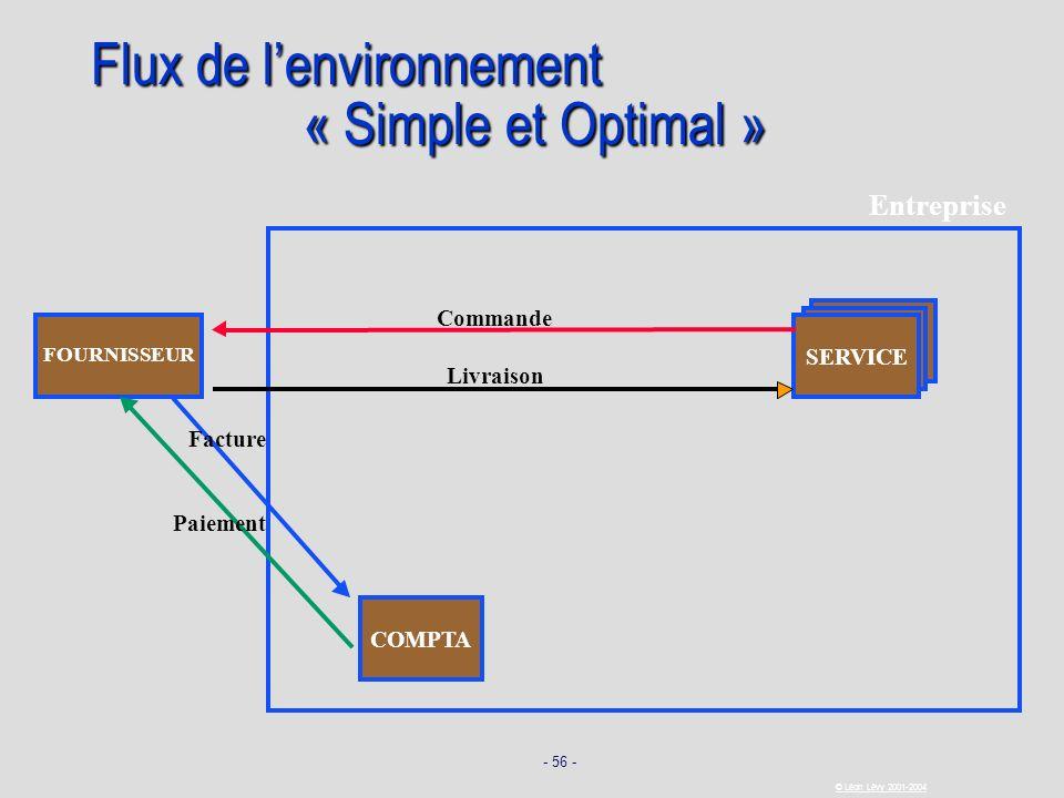 Flux de l'environnement « Simple et Optimal »