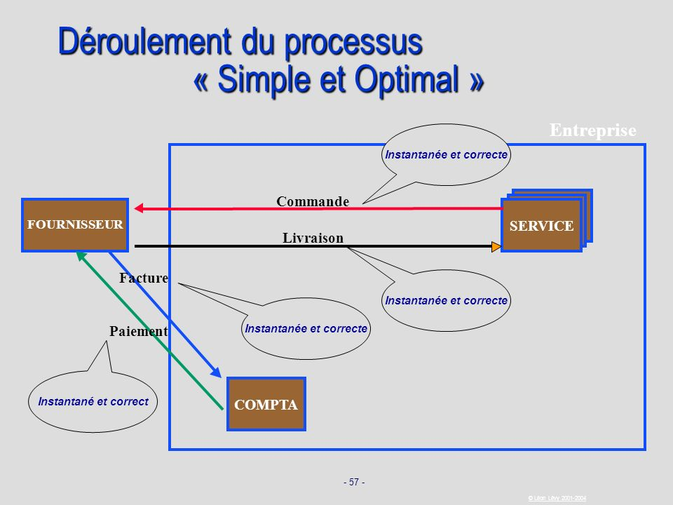 Déroulement du processus « Simple et Optimal »