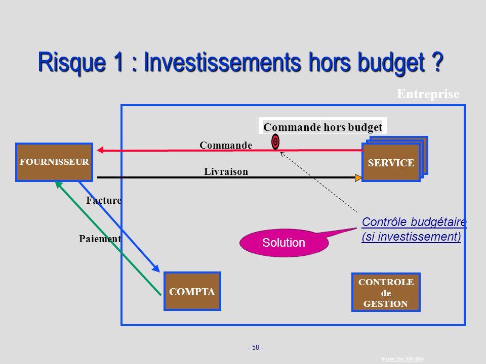 Risque 1 : Investissements hors budget