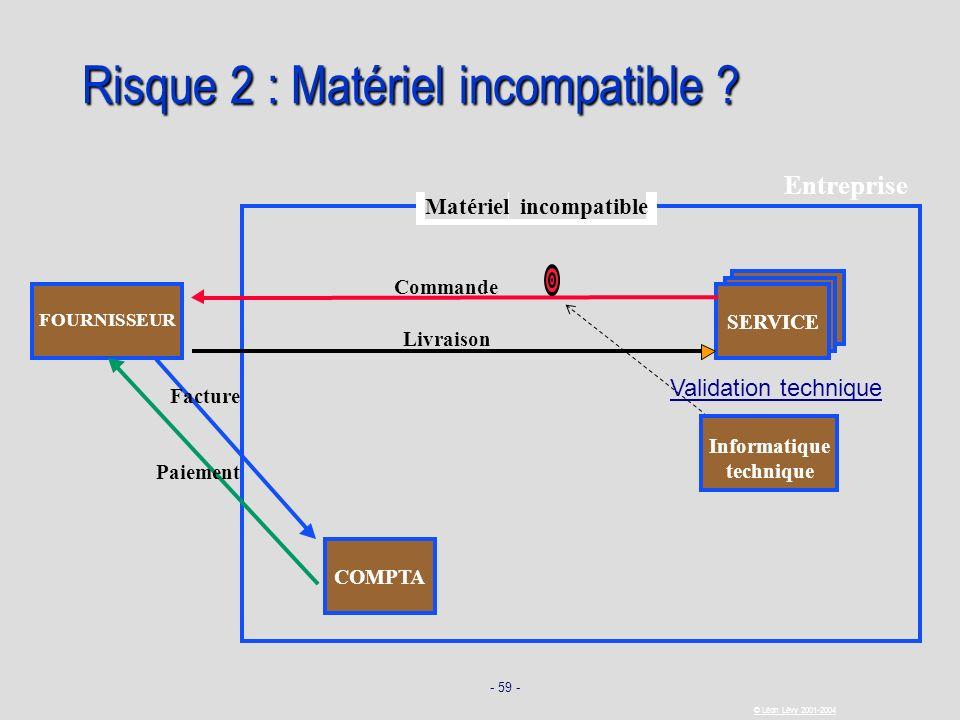 Risque 2 : Matériel incompatible