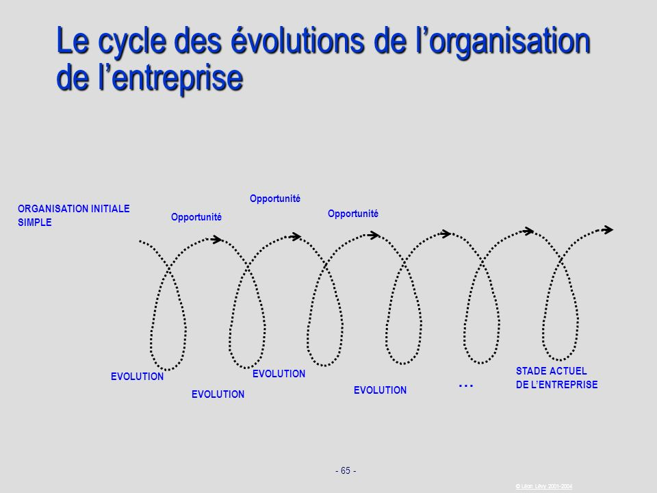 Le cycle des évolutions de l'organisation de l'entreprise