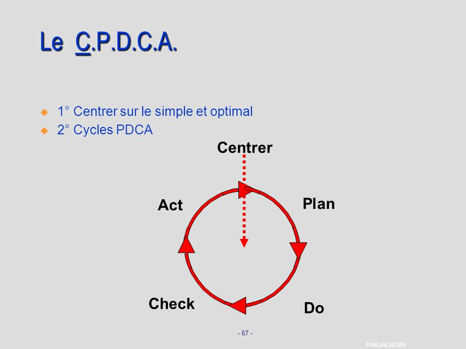 Le C.P.D.C.A. Centrer Act Plan Check Do