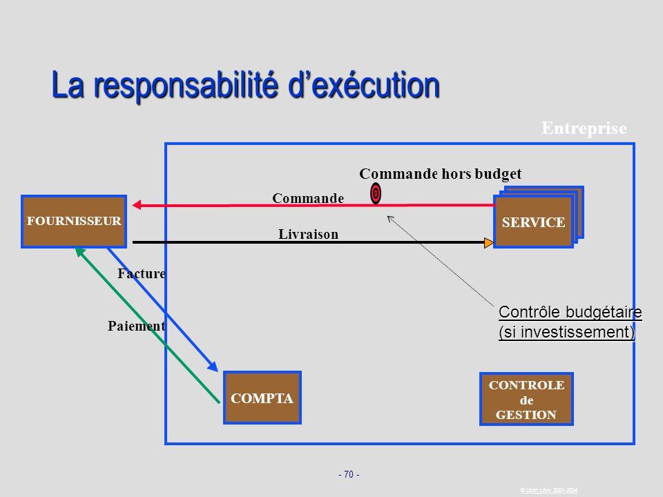 La responsabilité d'exécution