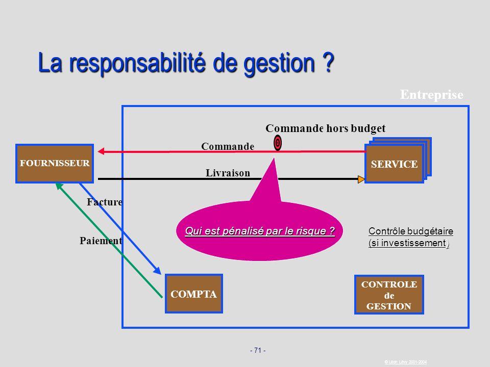 La responsabilité de gestion