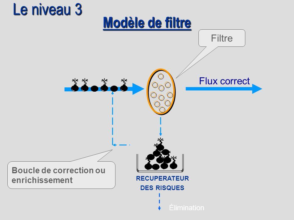 Le niveau 3 Modèle de filtre Filtre Flux correct