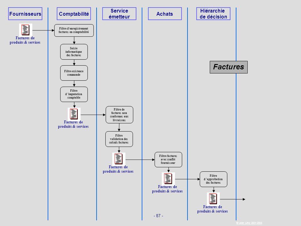Factures Fournisseurs Comptabilité Service émetteur Achats Hiérarchie