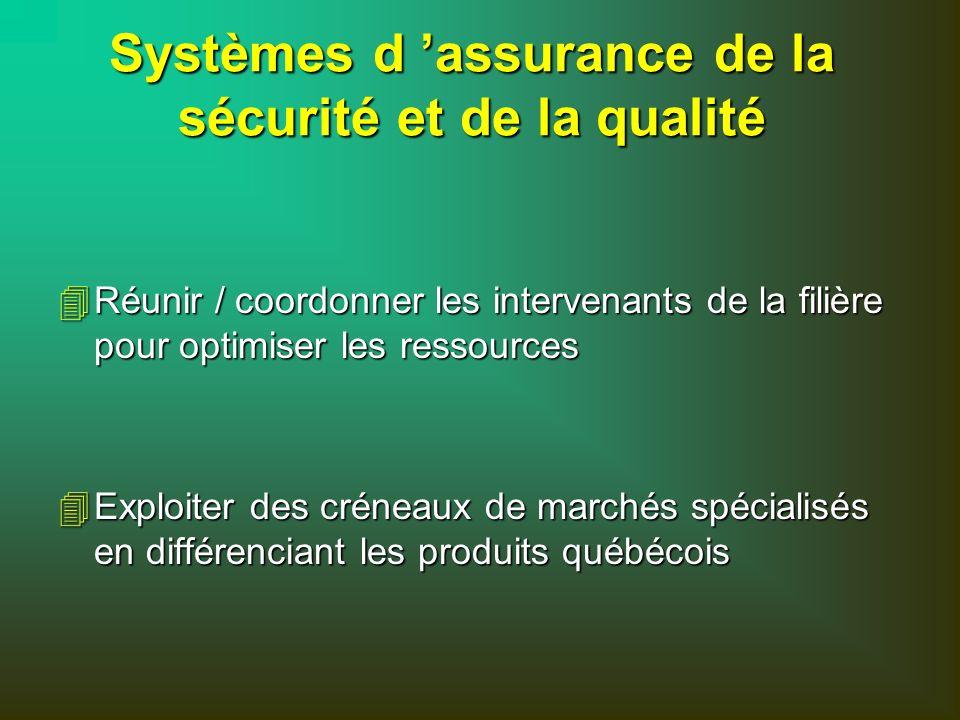 Systèmes d 'assurance de la sécurité et de la qualité