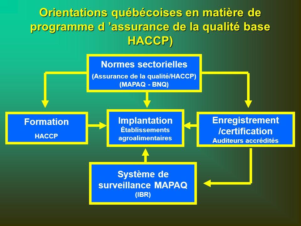 (Assurance de la qualité/HACCP) Système de surveillance MAPAQ