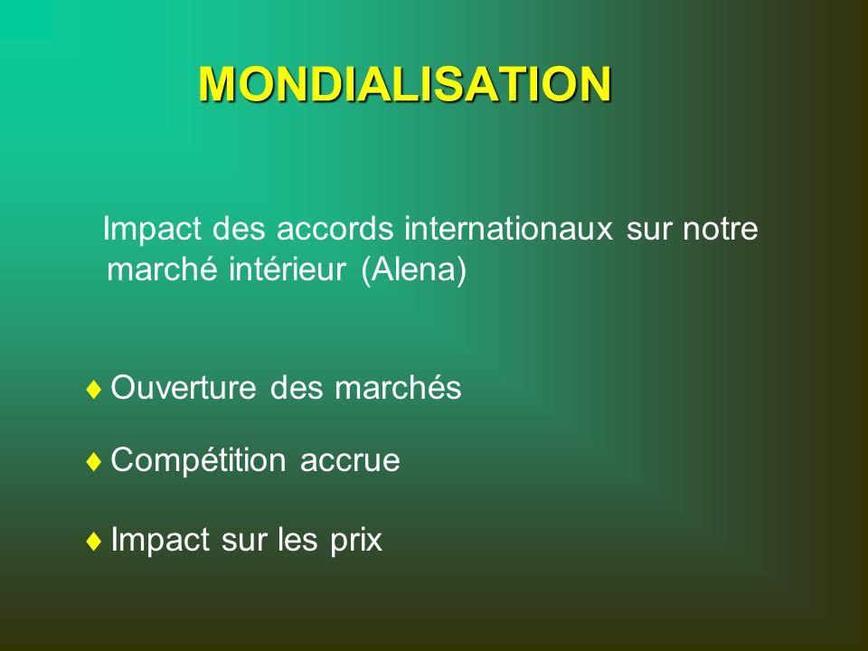 MONDIALISATION Impact des accords internationaux sur notre marché intérieur (Alena) Ouverture des marchés.