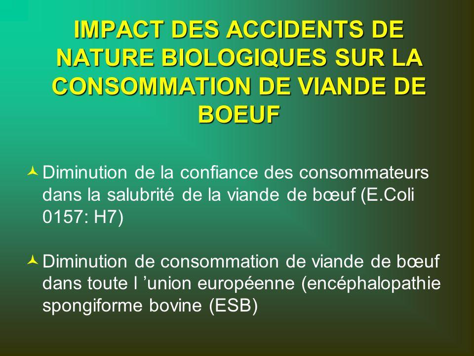 IMPACT DES ACCIDENTS DE NATURE BIOLOGIQUES SUR LA CONSOMMATION DE VIANDE DE BOEUF