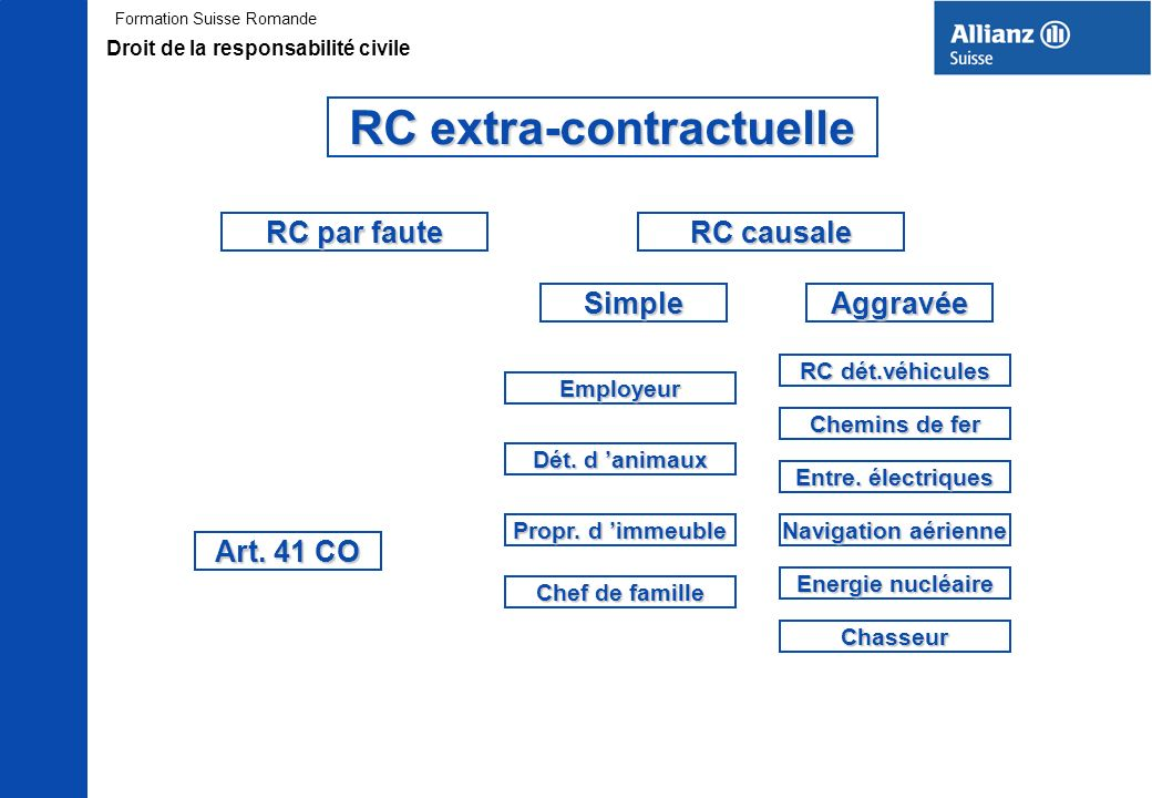 RC extra-contractuelle