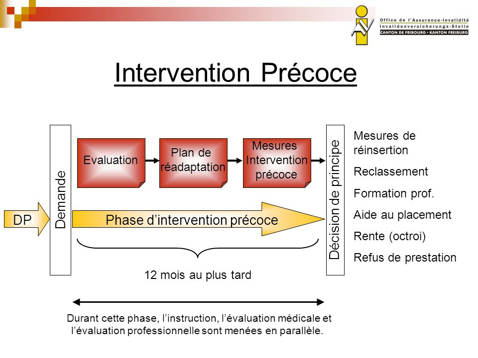 Phase d'intervention précoce