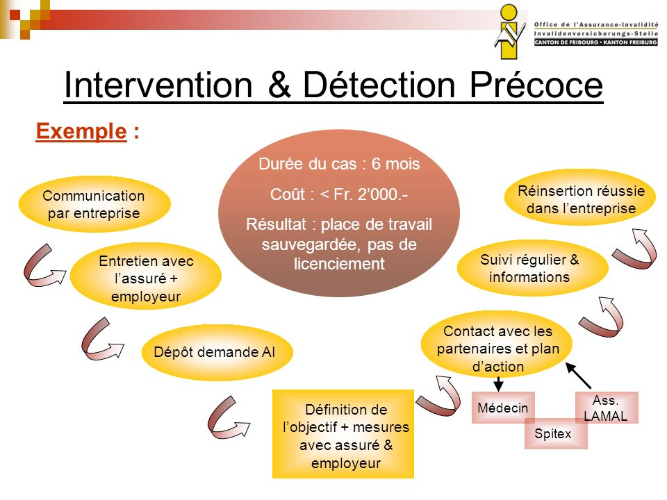 Intervention & Détection Précoce