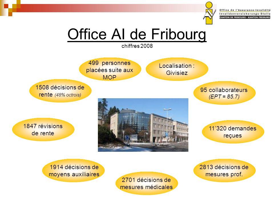 Office AI de Fribourg chiffres 2008