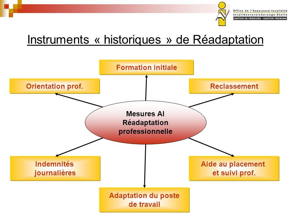 Instruments « historiques » de Réadaptation