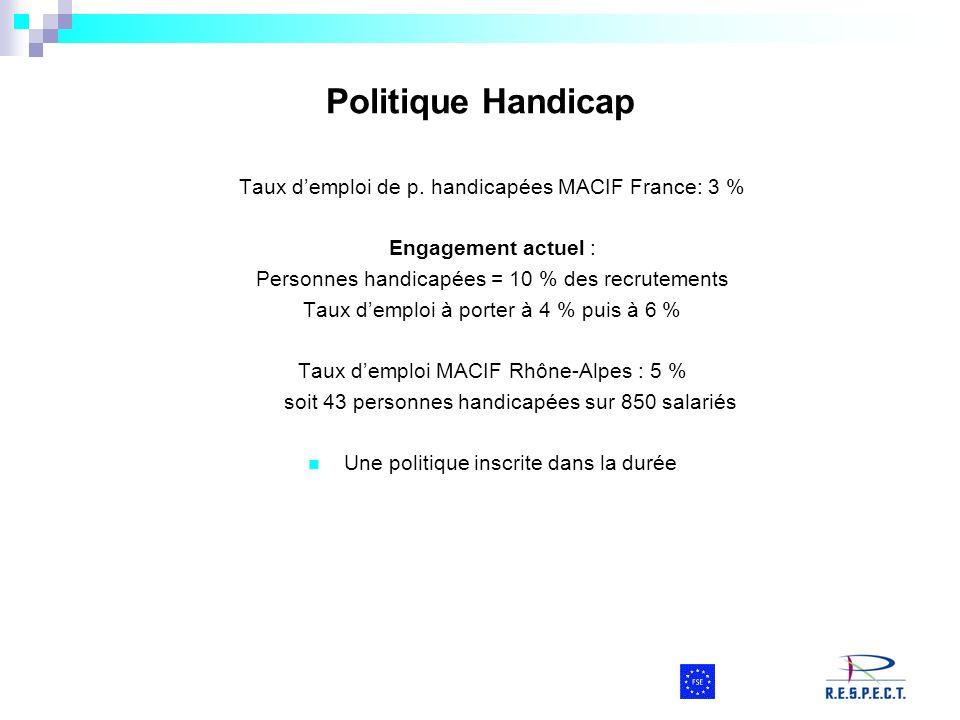 Politique Handicap Taux d'emploi de p. handicapées MACIF France: 3 %