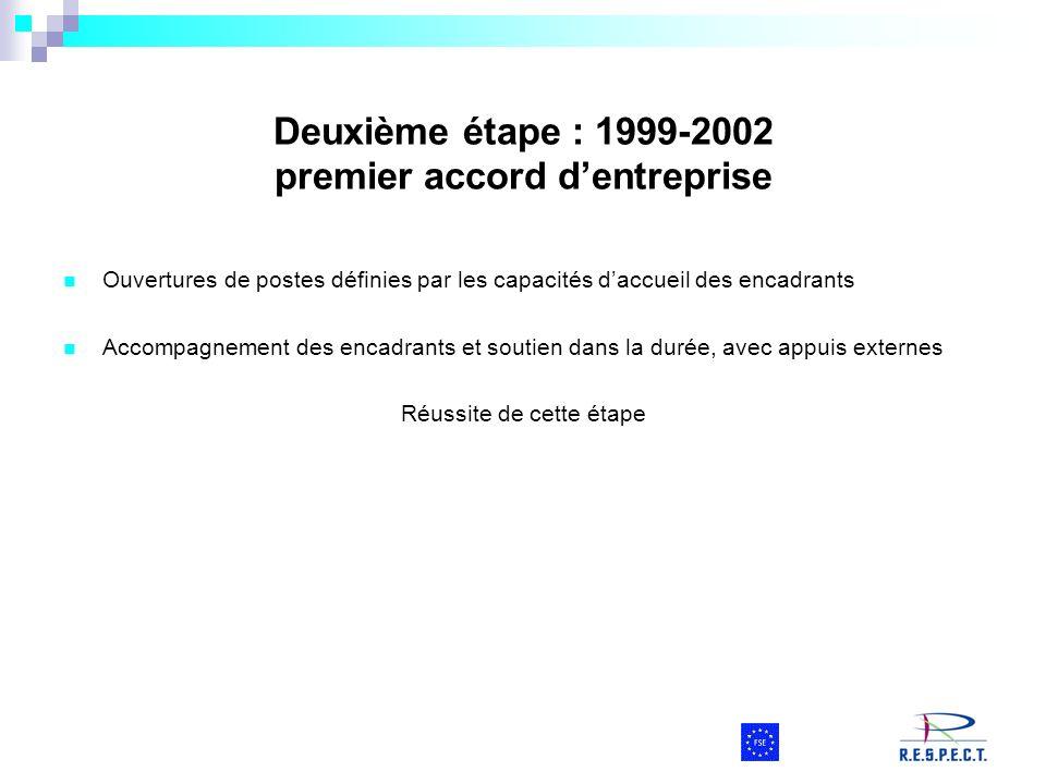 Deuxième étape : 1999-2002 premier accord d'entreprise