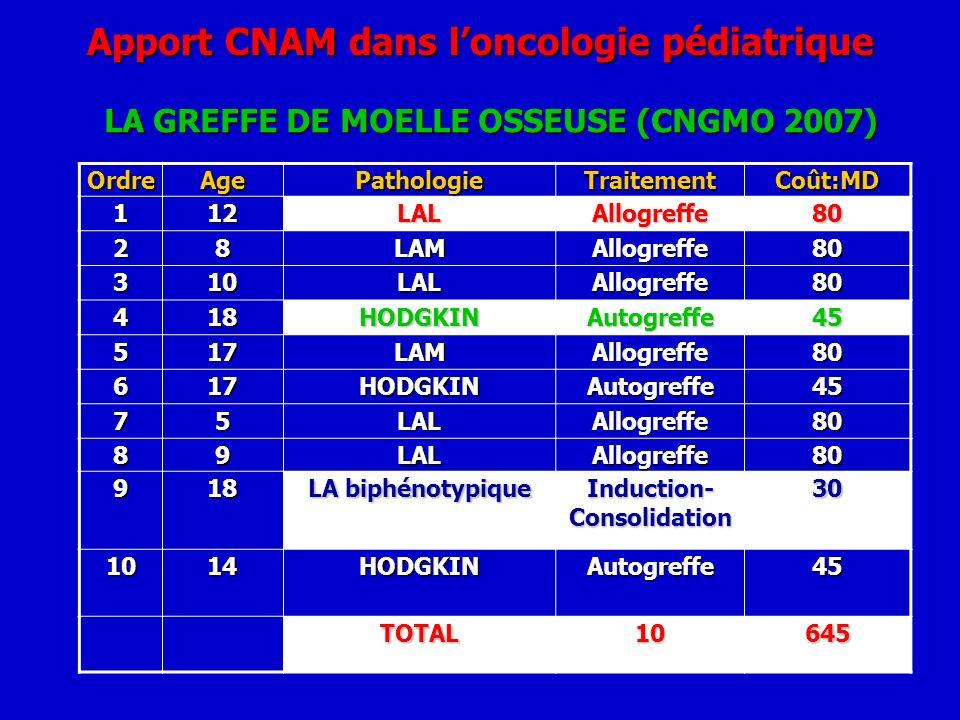 Apport CNAM dans l'oncologie pédiatrique