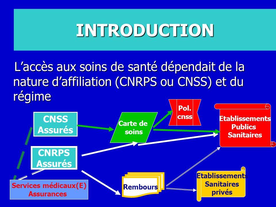 INTRODUCTION L'accès aux soins de santé dépendait de la nature d'affiliation (CNRPS ou CNSS) et du régime.