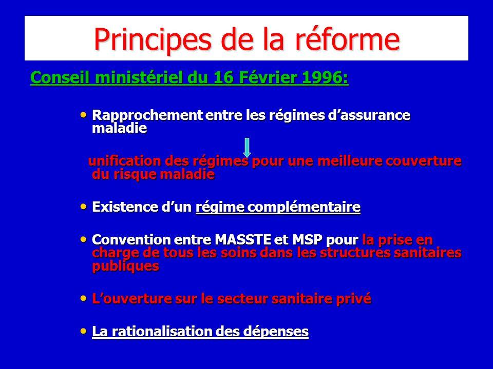 Principes de la réforme