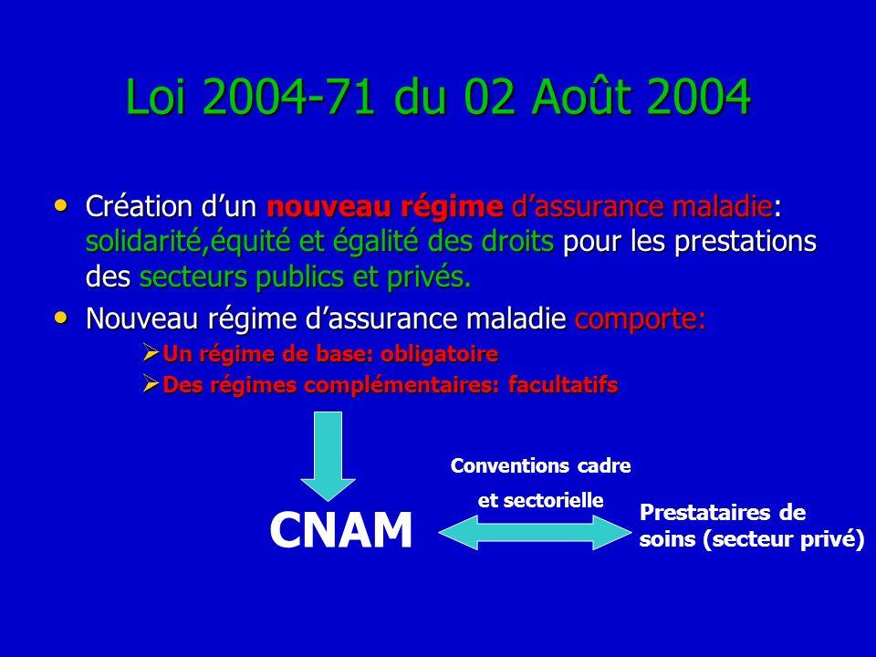 Loi 2004-71 du 02 Août 2004