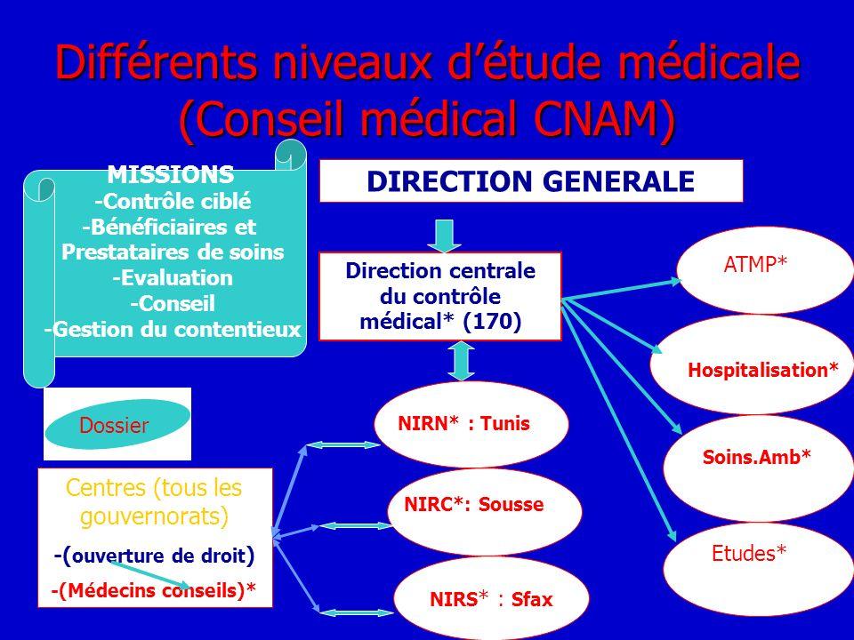Différents niveaux d'étude médicale (Conseil médical CNAM)