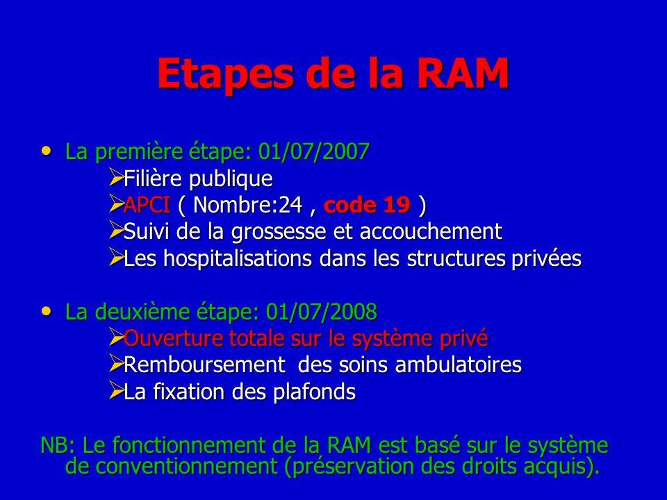 Etapes de la RAM La première étape: 01/07/2007 Filière publique
