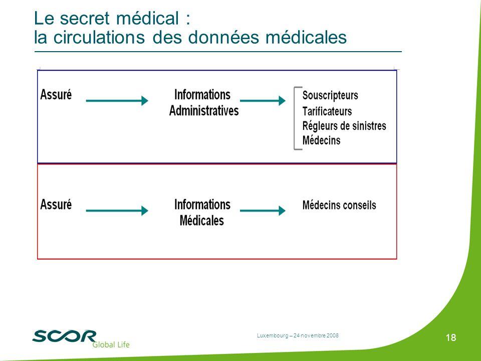 Le secret médical : la circulations des données médicales