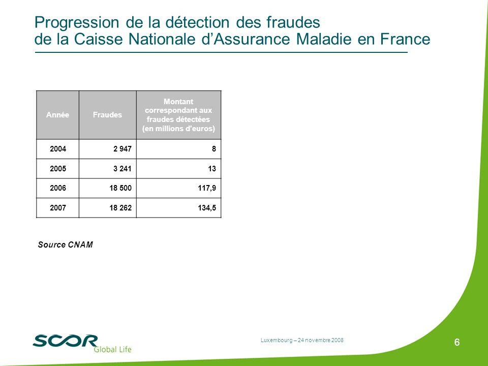 Montant correspondant aux fraudes détectées (en millions d euros)