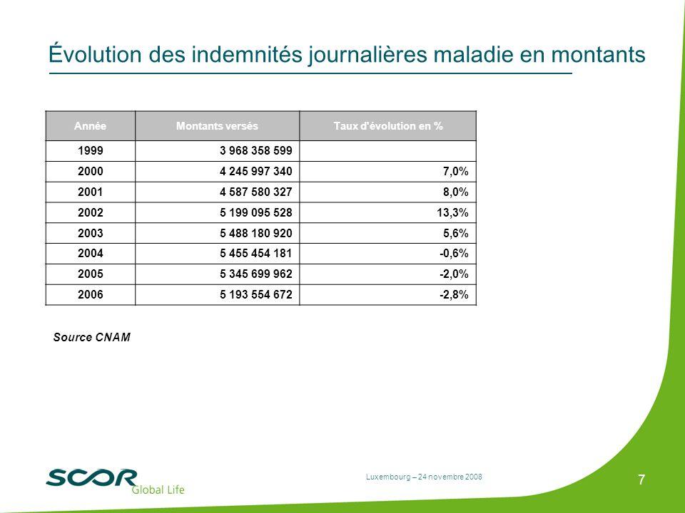 Évolution des indemnités journalières maladie en montants