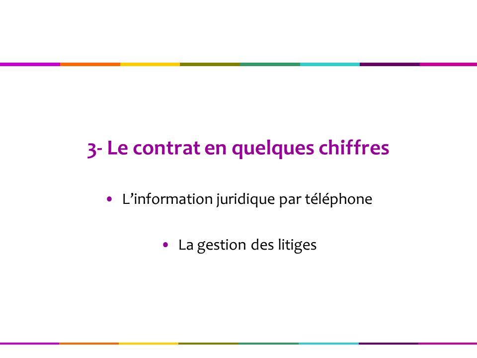 3- Le contrat en quelques chiffres
