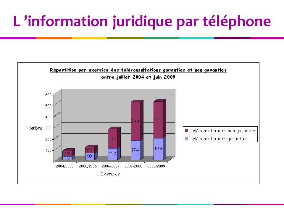 L 'information juridique par téléphone