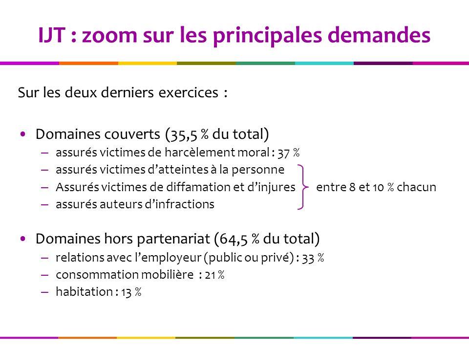 IJT : zoom sur les principales demandes