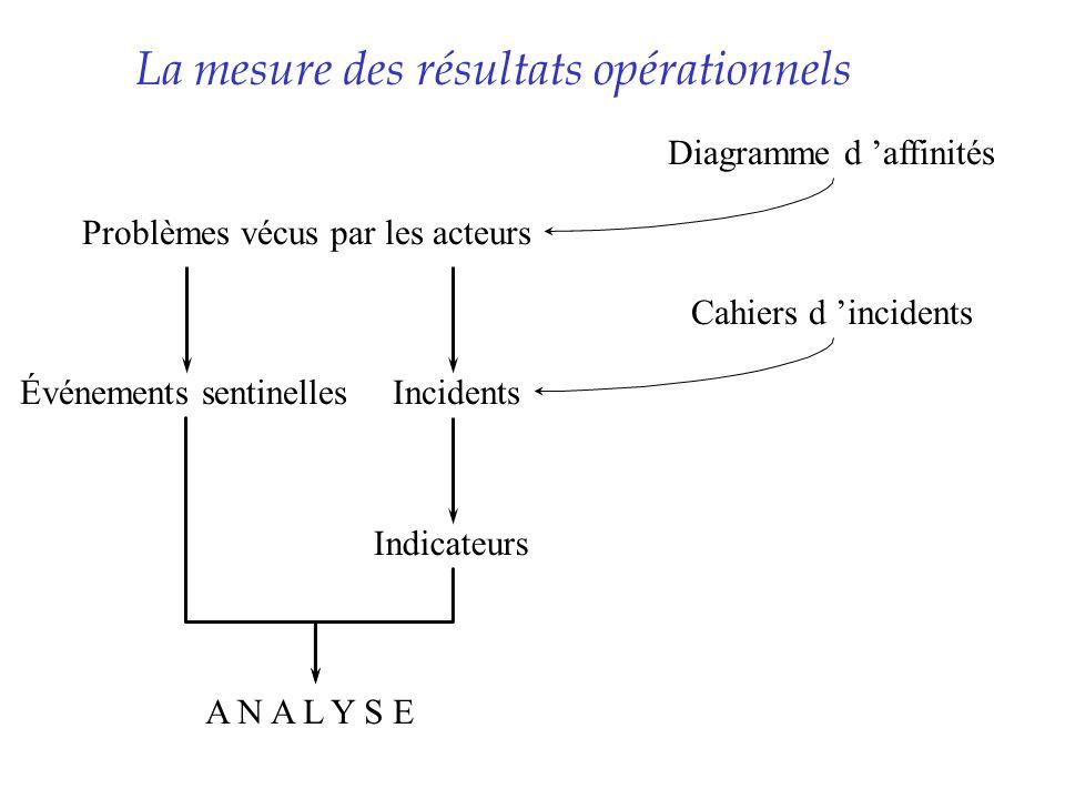 La mesure des résultats opérationnels