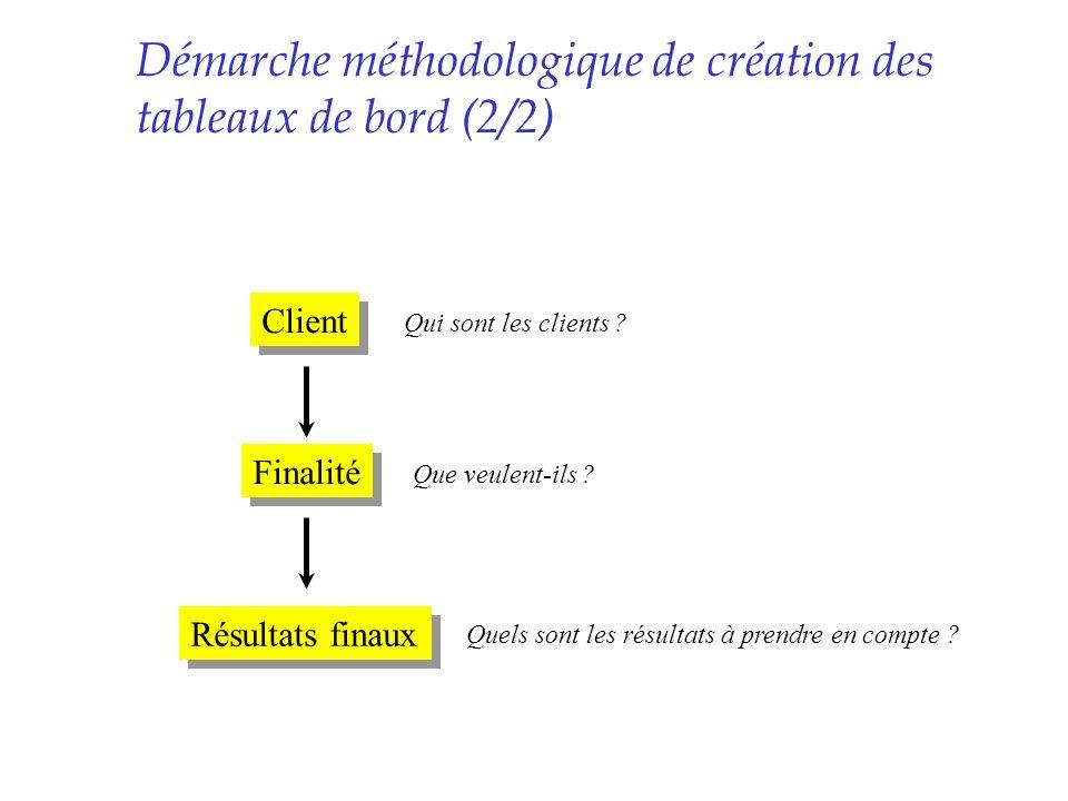 Démarche méthodologique de création des tableaux de bord (2/2)