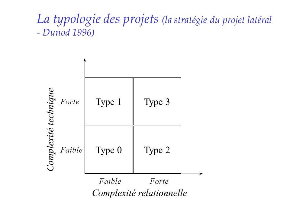 La typologie des projets (la stratégie du projet latéral - Dunod 1996)