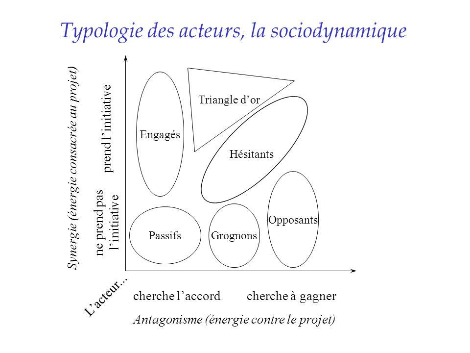 Typologie des acteurs, la sociodynamique