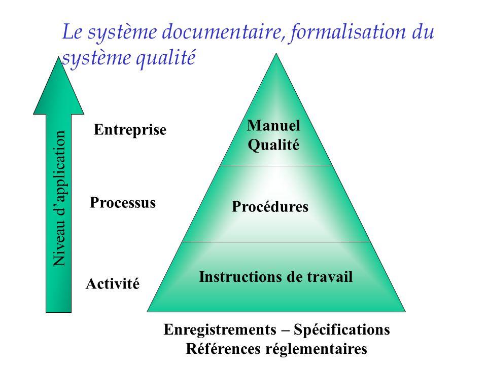 Le système documentaire, formalisation du système qualité
