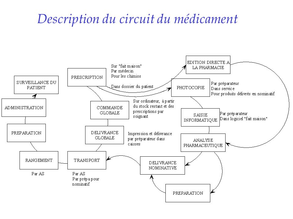 Description du circuit du médicament