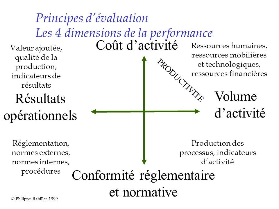 Principes d'évaluation Les 4 dimensions de la performance
