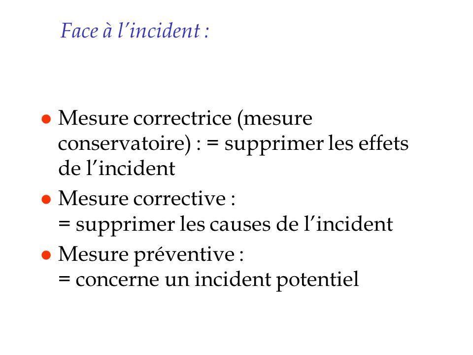 Face à l'incident : Mesure correctrice (mesure conservatoire) : = supprimer les effets de l'incident.