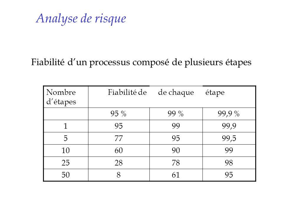 Fiabilité d'un processus composé de plusieurs étapes