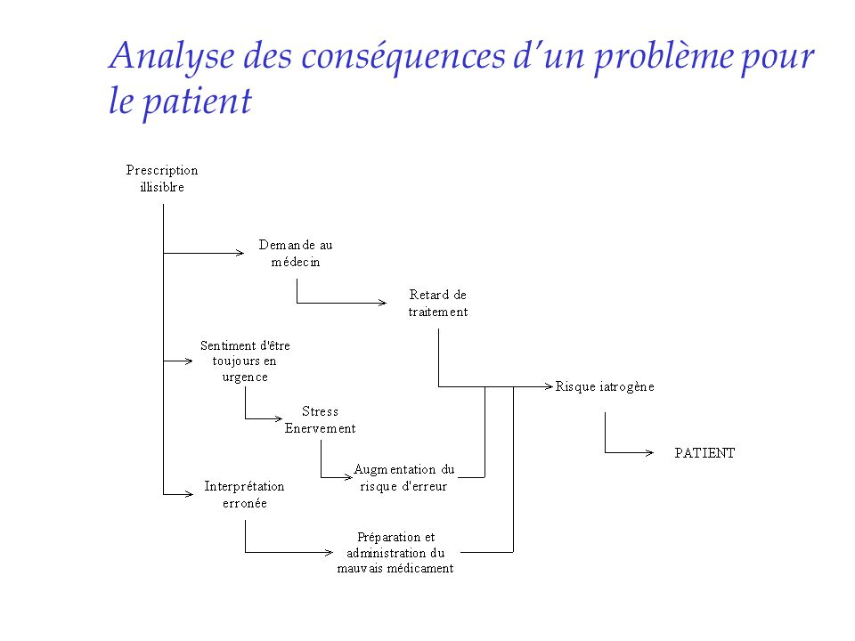 Analyse des conséquences d'un problème pour le patient