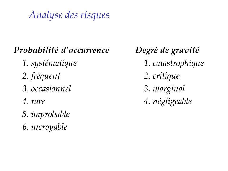 Analyse des risques Probabilité d'occurrence 1. systématique