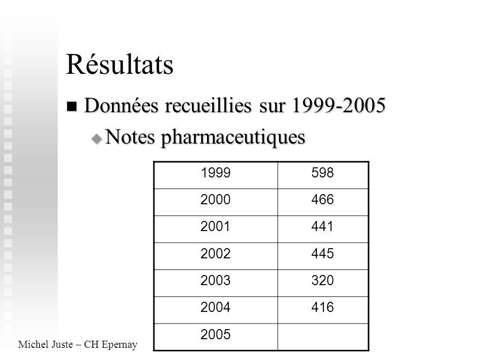 Résultats Données recueillies sur 1999-2005 Notes pharmaceutiques 1999