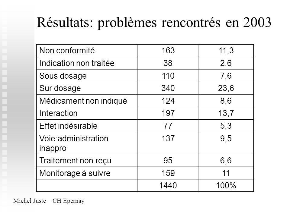Résultats: problèmes rencontrés en 2003
