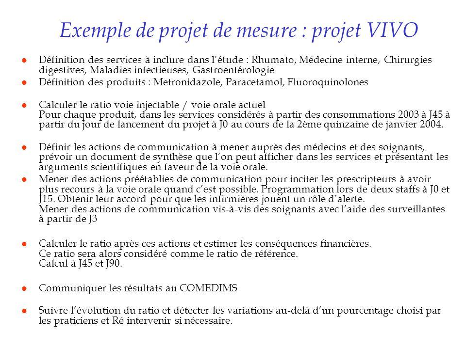 Exemple de projet de mesure : projet VIVO