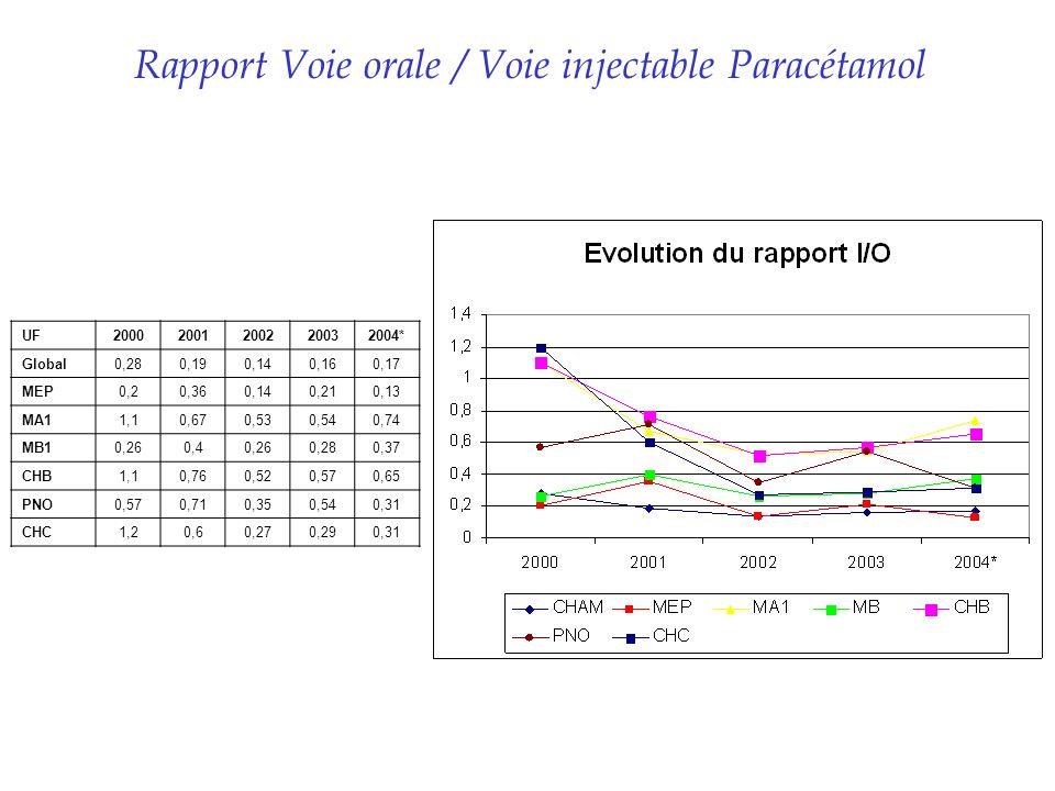 Rapport Voie orale / Voie injectable Paracétamol